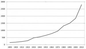 De ledentallen van 1893 tot 2013.