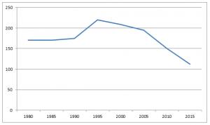 Ledental van de Gereformeerde Kerk te Gieten tussen 1980 en 2015.