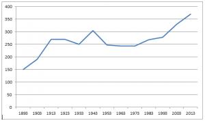 Het ledental van de Gereformeerde Kerk te Stellendam tussen 1893 en 2013.