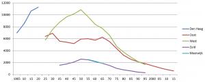 De ledentallen van de Haagse Gereformeerde Kerken tussen 1905 en 2015.