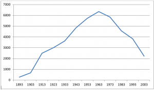 Het ledental van de Gereformeerde Kerk te Hilvrsum tussen 1893 en 2007.