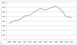 De ledentallen van de geref. kerk te Idskenhuizen tussen 1893 en 2011.