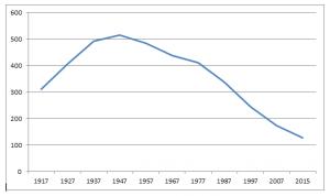 De ledentallen van de Gereforeerde Kerk te Onderdendam tussen 1917 en .