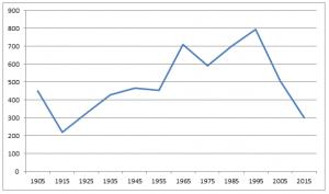De ledentallen van de Gereformeerde Ker te Amerongen tussen 1905 en 2015.
