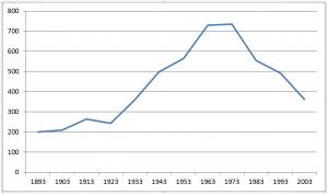 De leentallen van de Gereformeerde Kerk te Landsmeer tussen 1893 en 2003.