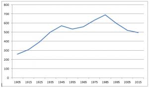 De leden van de Gereformeerde Kerk te De Wilp van 1905 tot 2015.